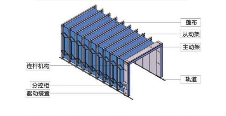 厂家供应全自动伸缩房,多功能折叠房,大型汽车家具喷漆房,打磨